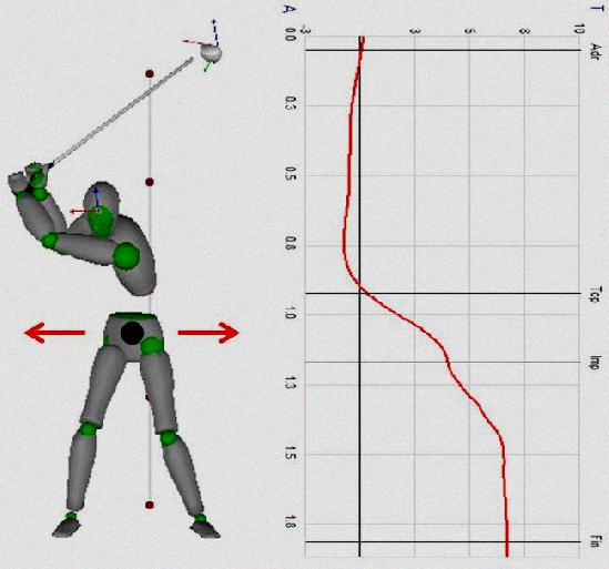 3d golf swing analysis