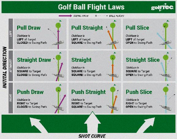 golf ball swing speed chart