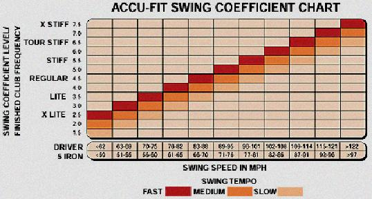 golf swing distance