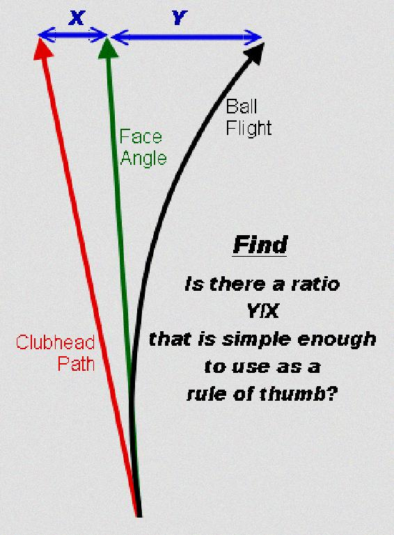 golf swing speed chart