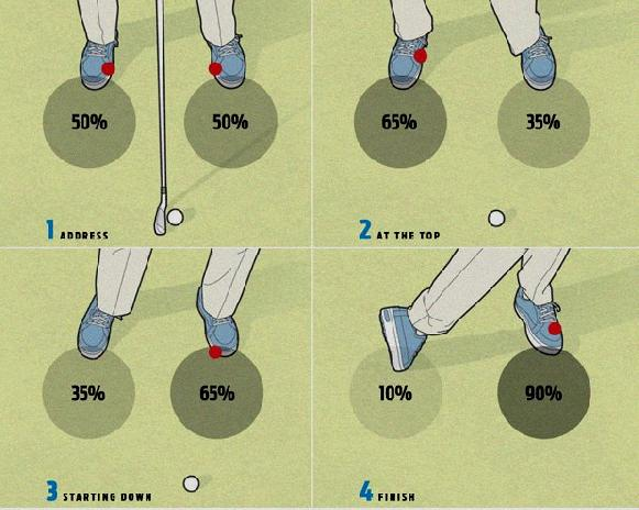 mechanics of a good golf swing